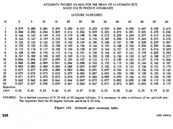 The accuracy table for the ABLE azimuth-gyro (from FM 6-2, p.232).
